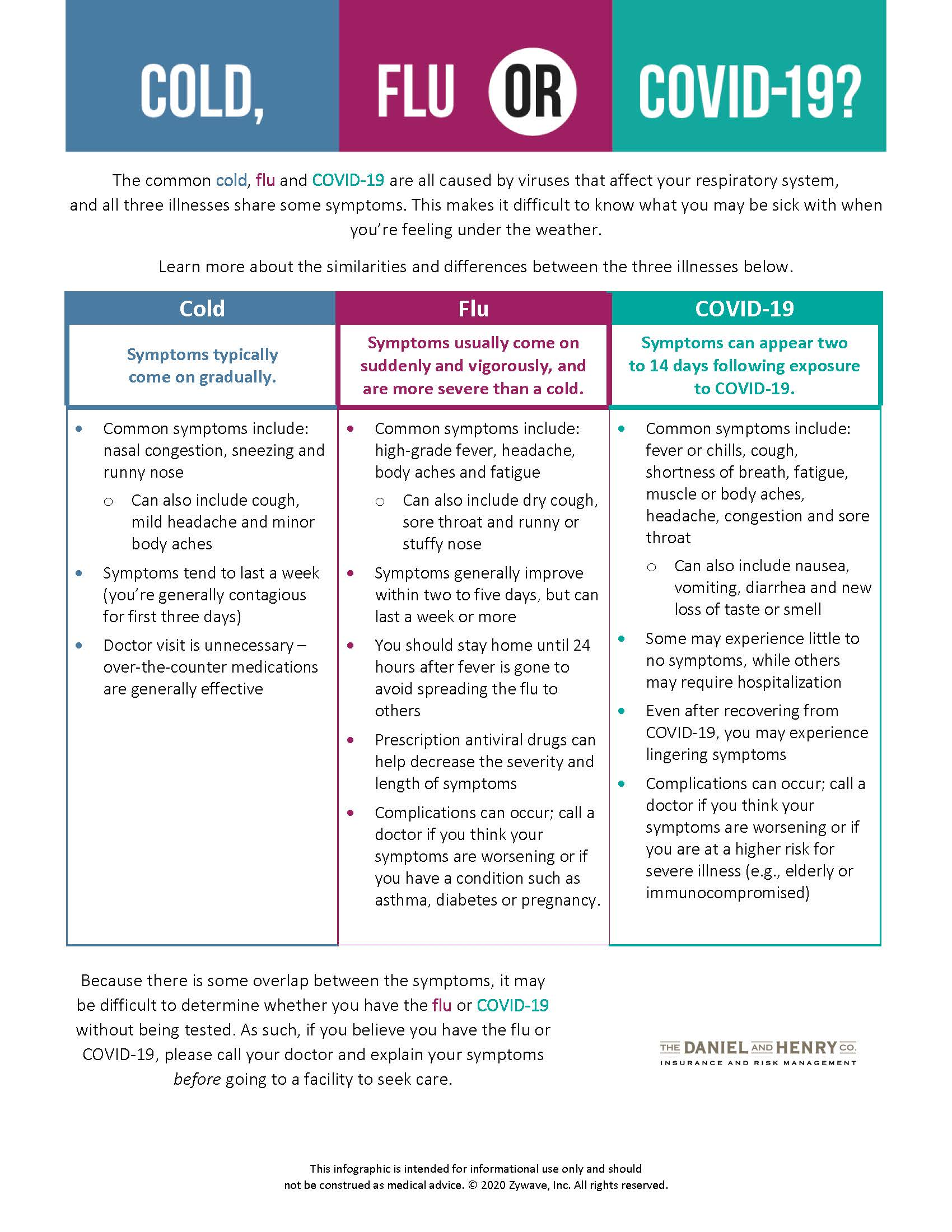 Cold Flu or COVID-19 Infographic - Oct 20